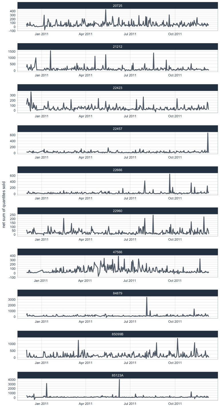 Data Science for Business - Time Series Forecasting Part 1