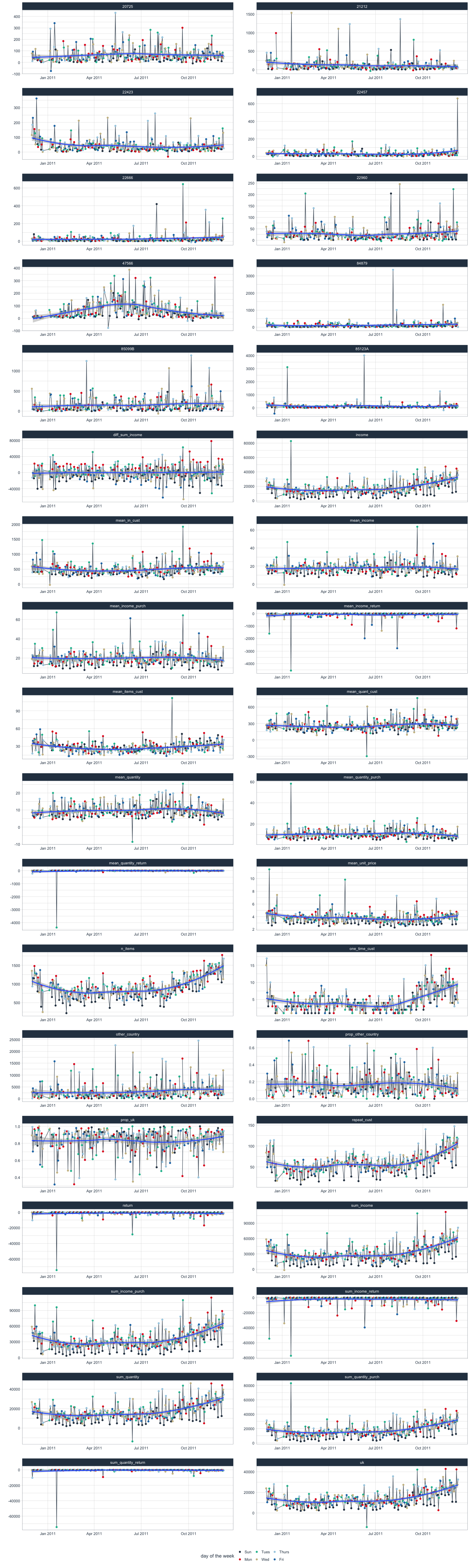 Data Science for Business - Time Series Forecasting Part 1: EDA