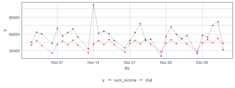 Data Science for Business – Time Series Forecasting Part 3