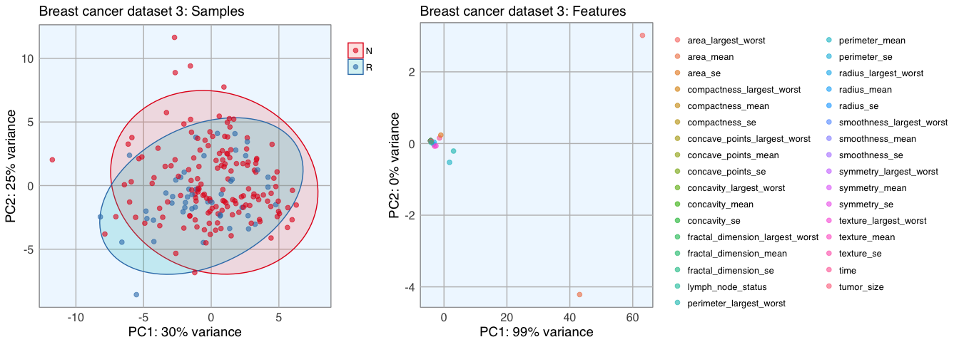 Feature Selection in Machine Learning (Breast Cancer Datasets)