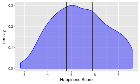 Does money buy happiness after all? Machine Learning with One Rule