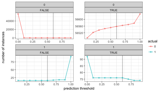 Autoencoders and anomaly detection with machine learning in fraud