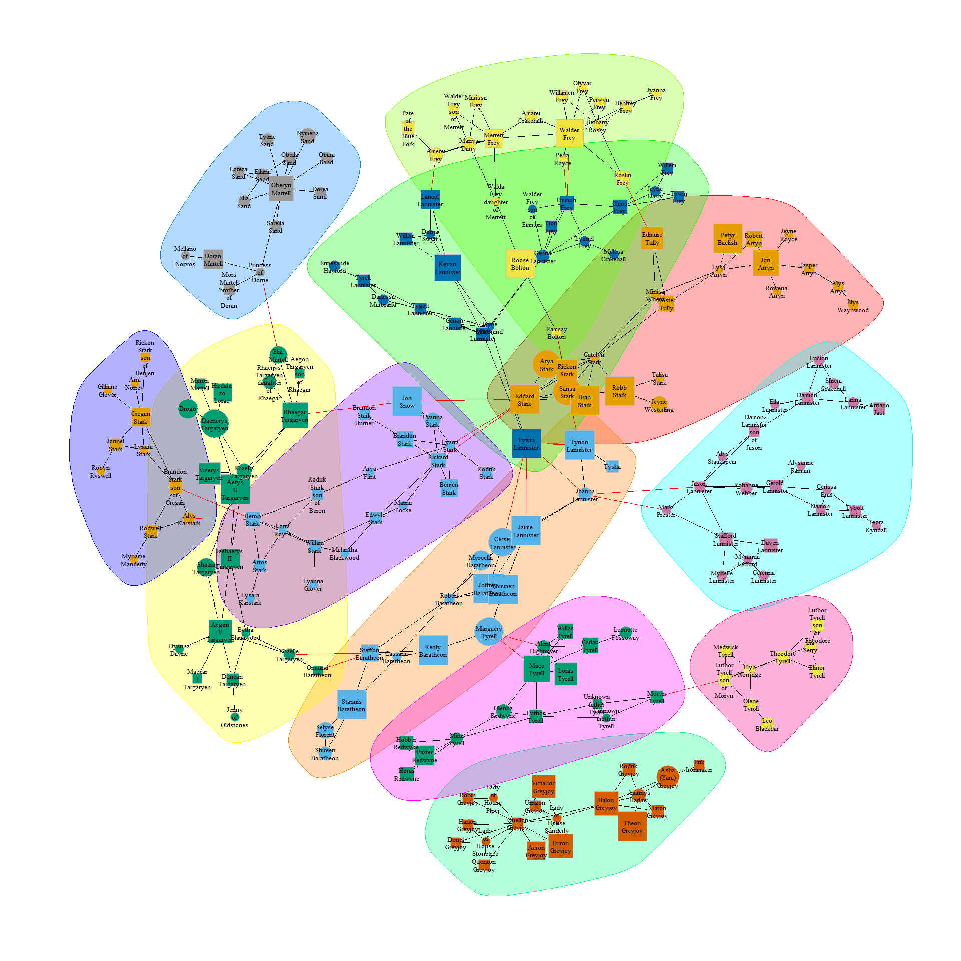 Network analysis of Game of Thrones family ties