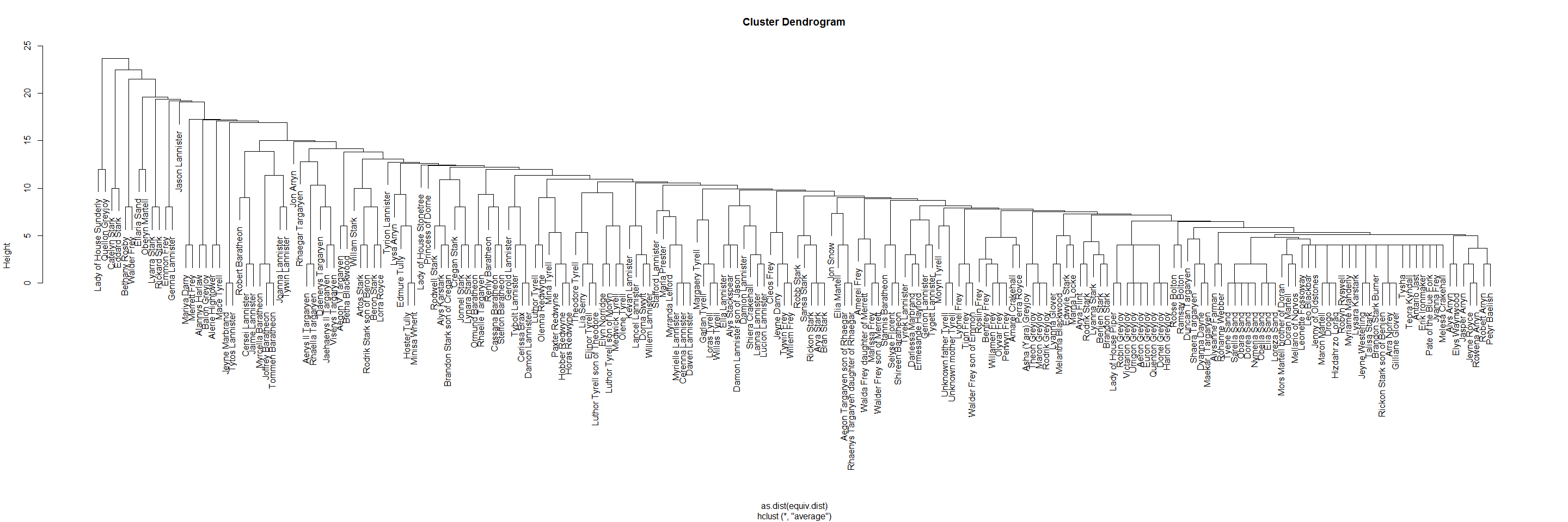 Network Analysis Of Game Thrones Family Ties Back To The Main Bow Tie Diagram Page 1